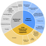 To implement the Criminogenic Risk and Behavioral Health Framework, states and counties need a range of community-based treatment, services, and supports, and crisis response options and community engagement.