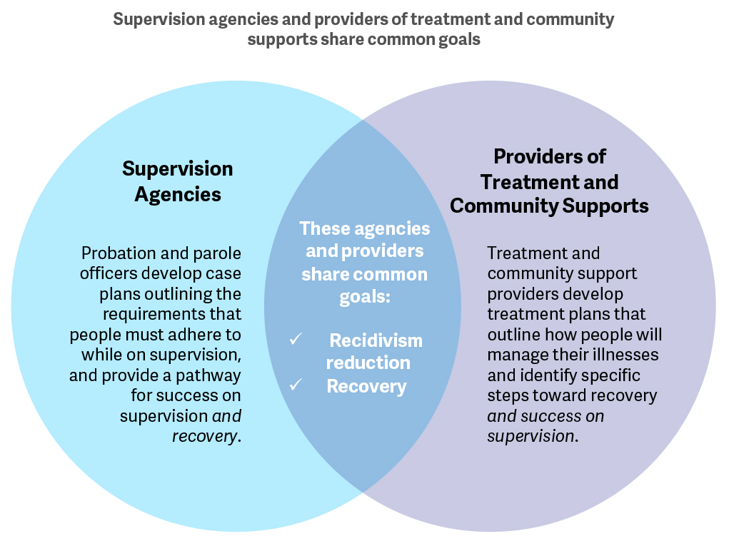 Supervision, treatment, and services need to focus on improving behavioral health outcomes and reducing recidivism.
