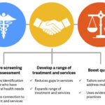 Collaboration between behavioral health and criminal justice agencies is key to successfully improving the identification of people who have behavioral health needs, developing a range of treatment and services, and improving quality.