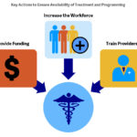 To ensure sufficient availability of treatment and programming, states need to provide appropriate funding, expand the pool of qualified service providers, and require training.