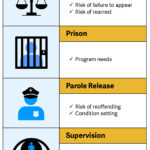 Risk assessments need to be used at each stage of the justice system.
