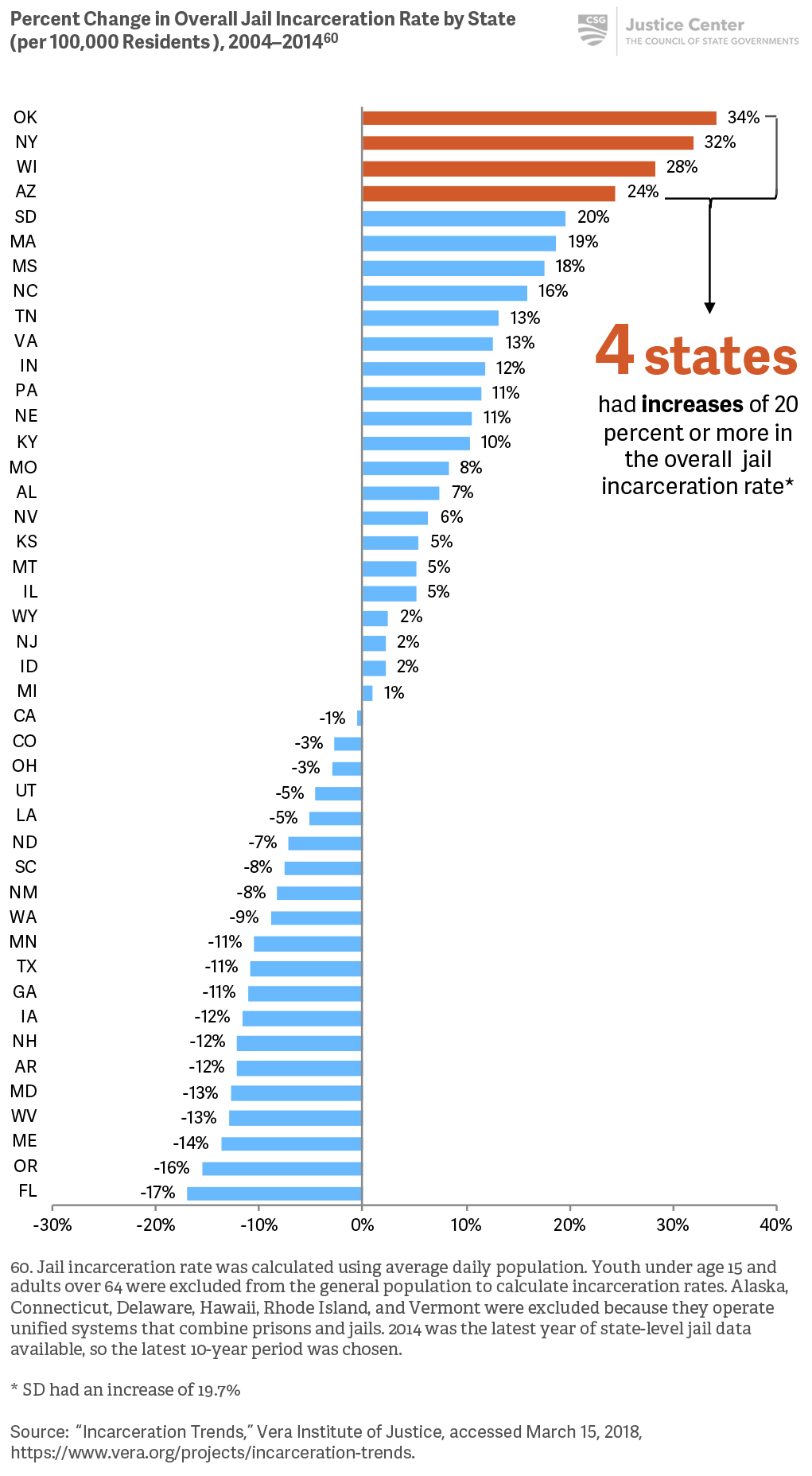 Changes in overall jail incarceration rates vary widely across states.